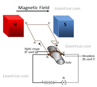 Cbse ncert notes class 10 physics magnetic effects of for How does a simple electric motor work