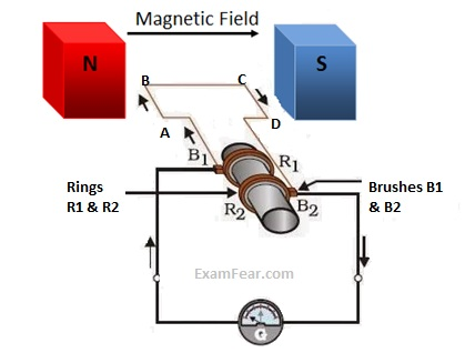CBSE NCERT Notes Class 10 Physics Magnetic Effects of