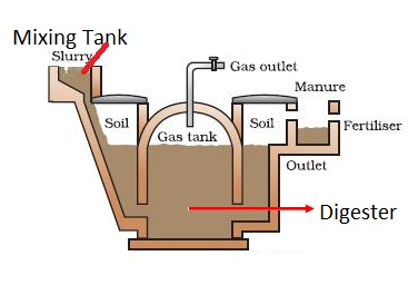 CBSE NCERT Notes Class 10 Physics Sources of Energy