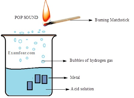 For Instance Magnesium Reacts With Dilute Hydrochloric Acid To Form Chloride And Hydrogen