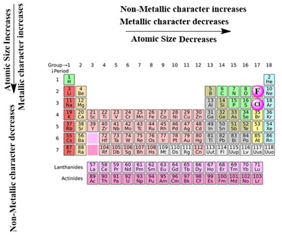 Down The Group, The Effective Nuclear Charge Decreases Which Increases The  Tendency To Lose Electrons. Hence Metallic Character Increases And  Non Metallic ...