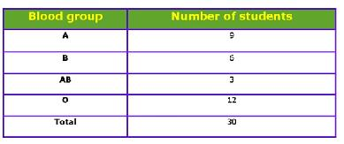 Class_9_Statistics_Frequency_Distribution_Of_Students_Having_Same_BloodGroup