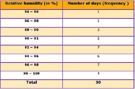 Class_9_Statistics_Frequency_Distribution_Of_Relative_Humidity