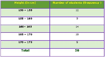 Class_9_Statistics_Frequency_Distribution_Of_Heights_Of_Students