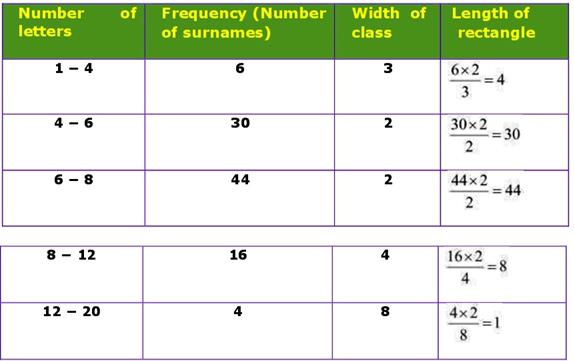 Class_9_Statistics_Frequency_Distribution_14